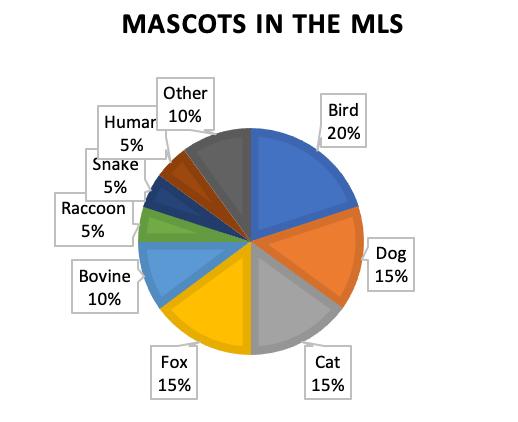 major league soccer chart of mascots